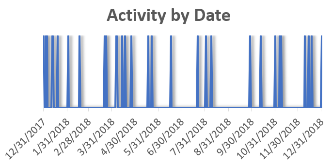 activity-by-date